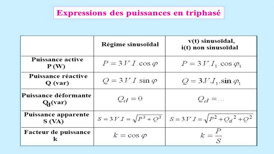 PUISSANCES EN TRIPHASE