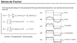 Exercice : Développement en série de Fourier d'une fonction paire